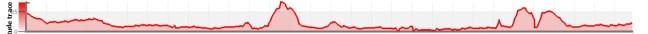 Carte de données altimétriques